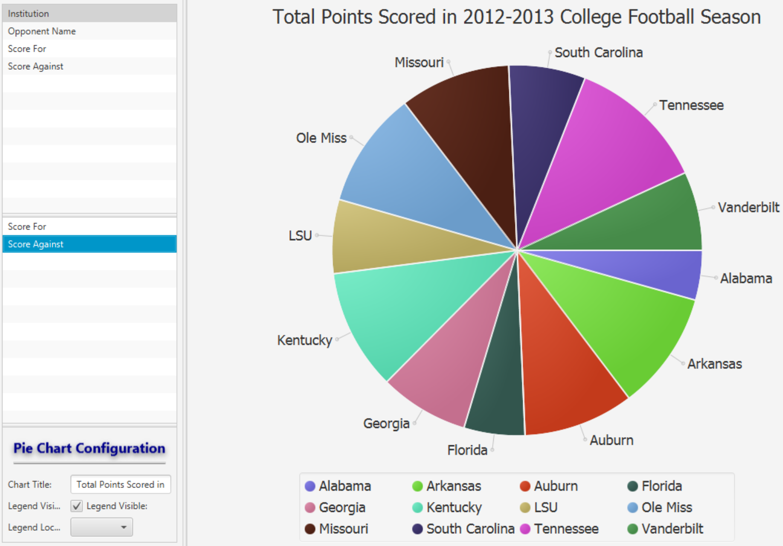 Pie Chart · Dex Online Documentation